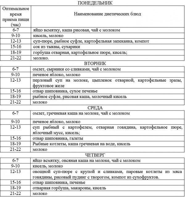 Примерное меню при лечении эрозии желудка